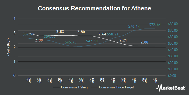 Analyst Recommendations for Athene (NYSE:ATH)
