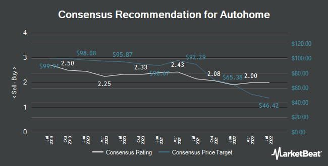Analyst Recommendations for Autohome (NYSE:ATHM)
