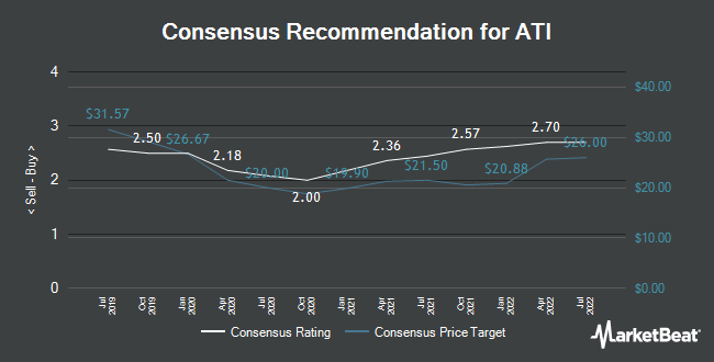 Analyst Recommendations for Allegheny Technologies (NYSE:ATI)