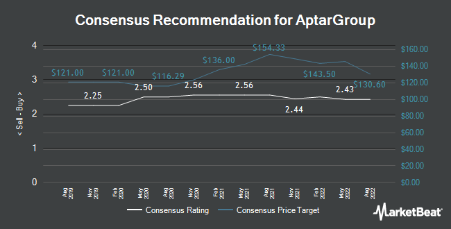 Analyst Recommendations for AptarGroup (NYSE:ATR)