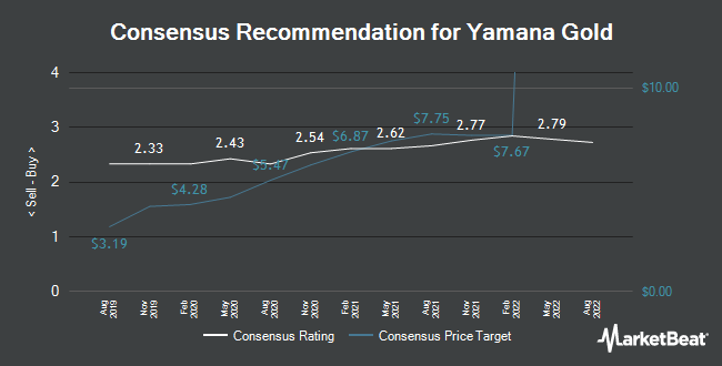 Analyst Recommendations for Yamana Gold (NYSE:AUY)