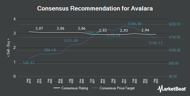 Analyst Recommendations for Avalara (NYSE:AVLR)