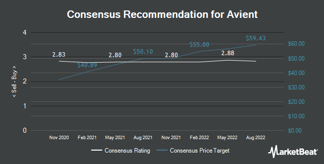 Analyst Recommendations for Avient (NYSE:AVNT)