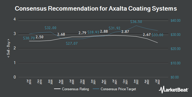 Analyst Recommendations for Axalta Coating Systems (NYSE:AXTA)