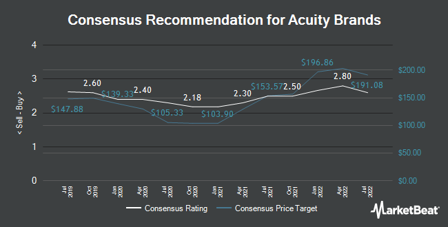 Analyst Recommendations for Acuity Brands (NYSE:AYI)