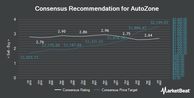 Analyst Recommendations for AutoZone (NYSE:AZO)