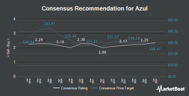 Analyst Recommendations for Azul (NYSE:AZUL)
