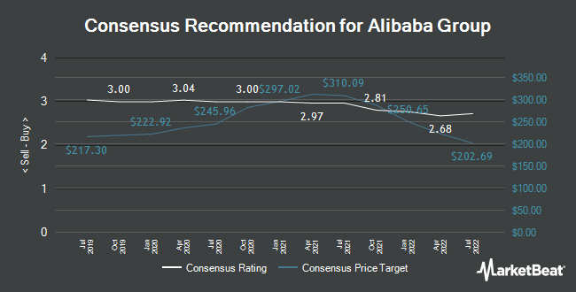 Analyst Recommendations for Alibaba Group (NYSE:BABA)