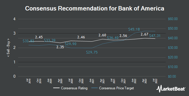 Analyst Recommendations for Bank of America (NYSE:BAC)