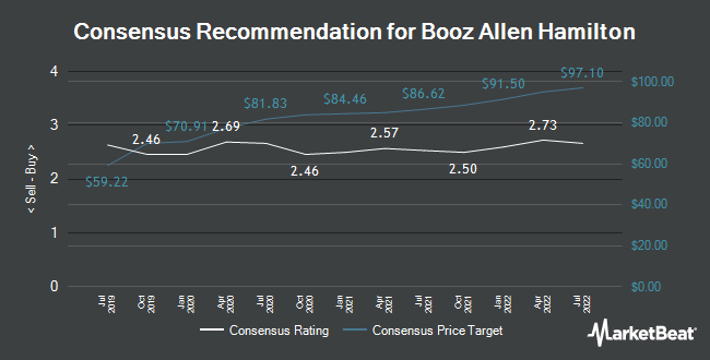 Analyst Recommendations for Booz Allen Hamilton (NYSE:BAH)