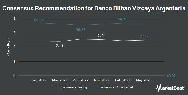 Analyst Recommendations for Banco Bilbao Vizcaya Argentaria (NYSE:BBVA)