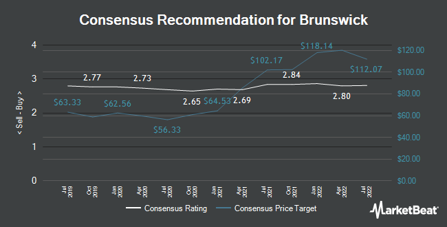 Analyst Recommendations for Brunswick (NYSE:BC)