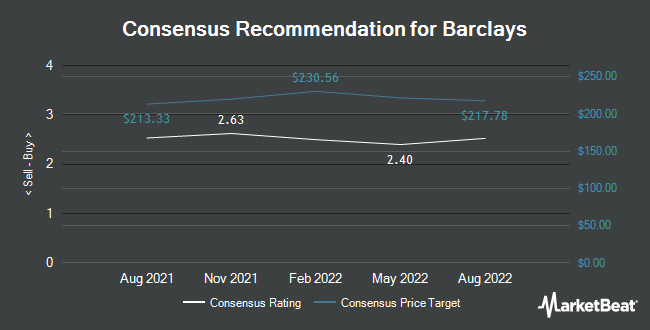 Analyst Recommendations for Barclays (NYSE:BCS)