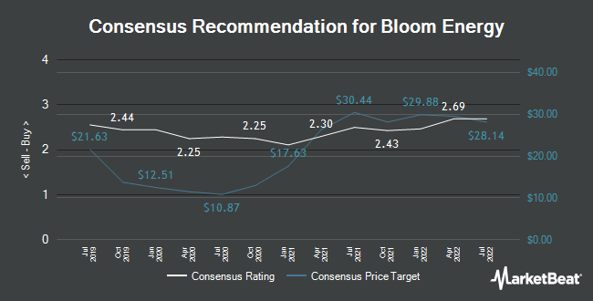 Analyst Recommendations for Bloom Energy (NYSE:BE)