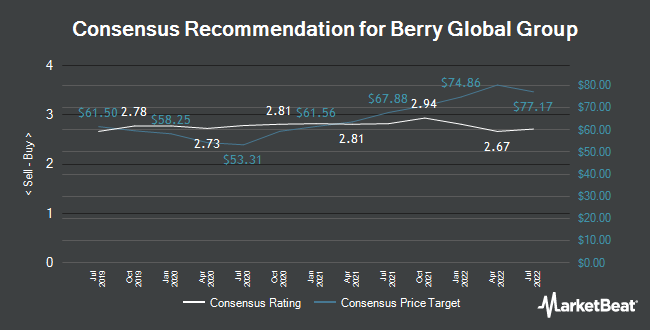 Analyst Recommendations for Berry Global Group (NYSE:BERY)