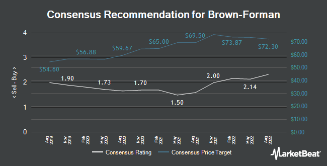 Analyst Recommendations for Brown-Forman (NYSE:BF.B)