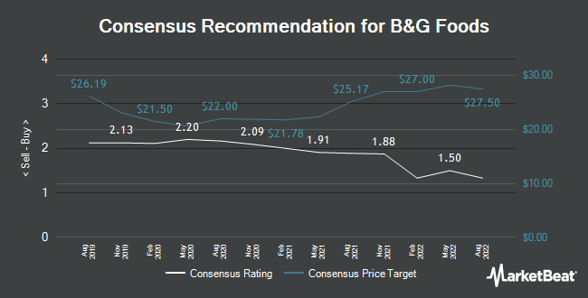 Analyst Recommendations for B&G Foods (NYSE:BGS)