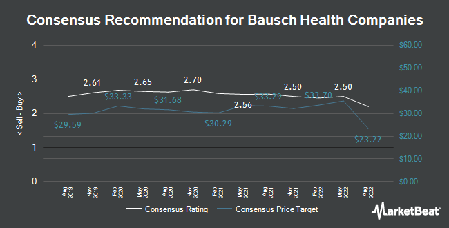 Analyst Recommendations for Bausch Health Companies (NYSE:BHC)