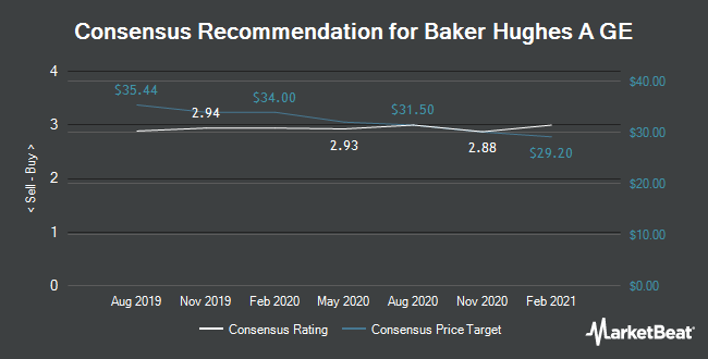 Analyst Recommendations for Baker Hughes A GE (NYSE:BHGE)