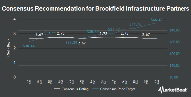 Analyst Recommendations for Brookfield Infrastructure Partners (NYSE:BIP)