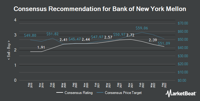 Analyst Recommendations for Bank of New York Mellon (NYSE:BK)