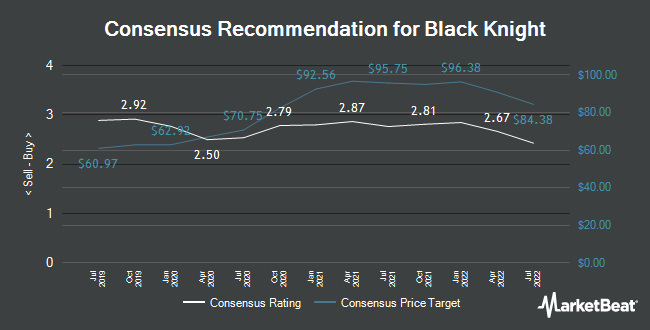 Analyst Recommendations for Black Knight (NYSE:BKI)