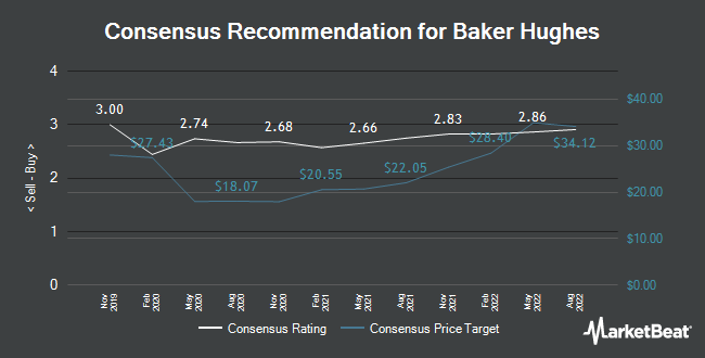 Analyst Recommendations for Baker Hughes (NYSE:BKR)