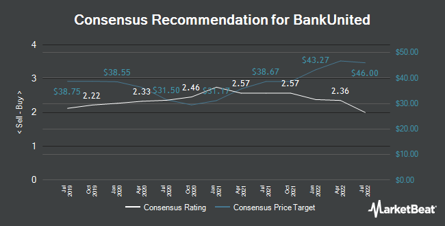 Analyst Recommendations for BankUnited (NYSE:BKU)
