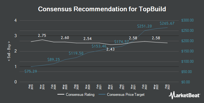 Analyst Recommendations for TopBuild (NYSE:BLD)
