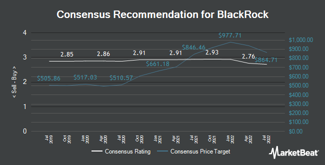 Analyst Recommendations for BlackRock (NYSE:BLK)
