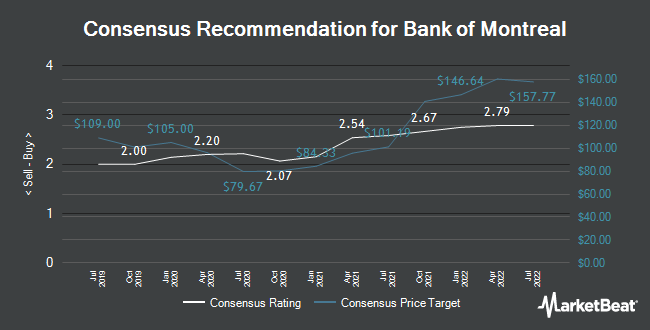 Analyst Recommendations for Bank of Montreal (NYSE:BMO)