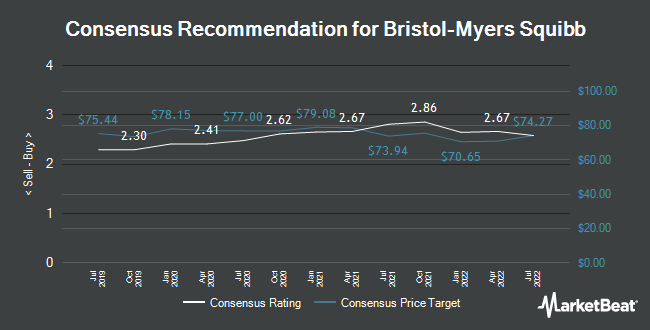 Analyst Recommendations for Bristol-Myers Squibb (NYSE:BMY)