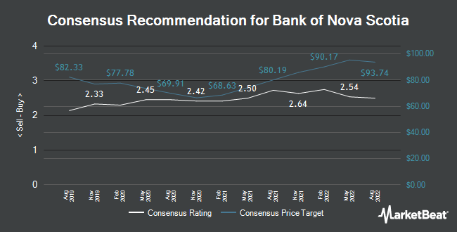 Analyst Recommendations for the Bank of Nova Scotia (NYSE: BNS)