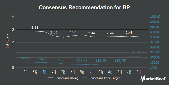 Analyst Recommendations for BP (NYSE:BP)