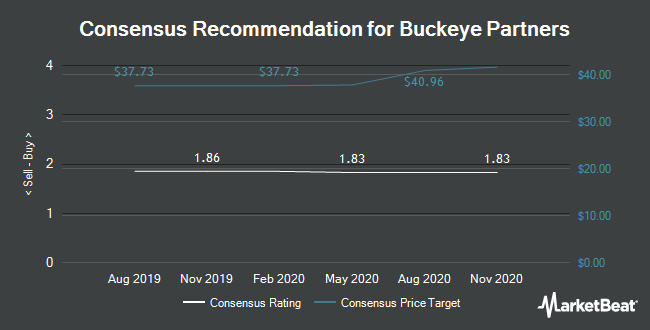 Analyst Recommendations for Buckeye Partners (NYSE:BPL)