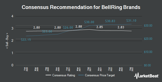 Analyst Recommendations for BellRing Brands (NYSE:BRBR)