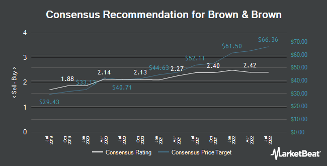 Analyst Recommendations for Brown & Brown (NYSE:BRO)