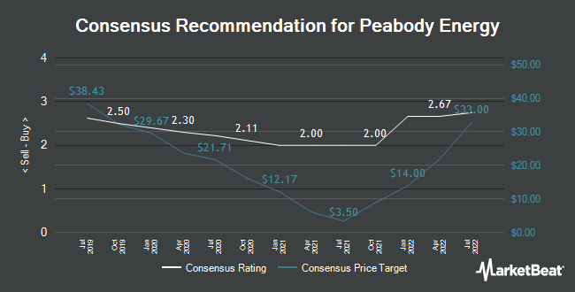 Analyst Recommendations for Peabody Energy (NYSE:BTU)