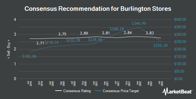 Analyst Recommendations for Burlington Stores (NYSE:BURL)