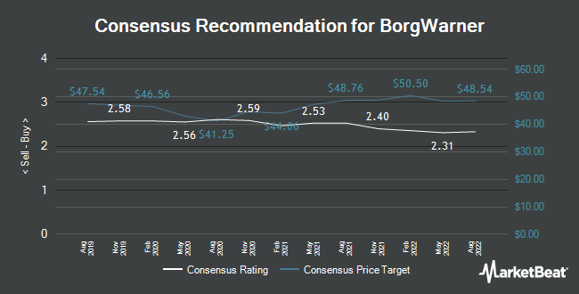 Analyst Recommendations for BorgWarner (NYSE:BWA)