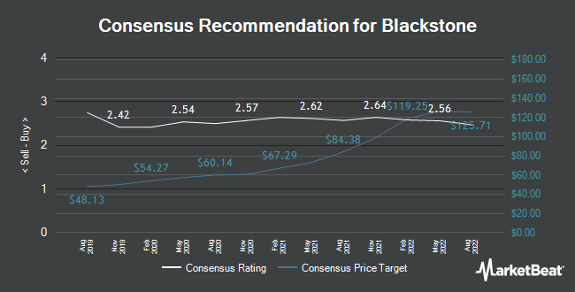 Analyst Recommendations for Blackstone Group (NYSE:BX)