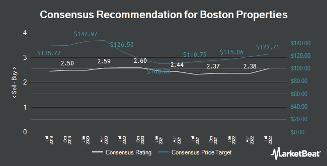 Analyst Recommendations for Boston Properties (NYSE:BXP)