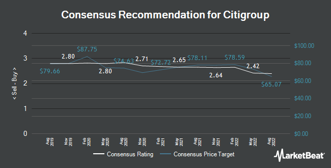 Analyst Recommendations for Citigroup (NYSE:C)