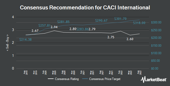 Analyst Recommendations for Caci International (NYSE:CACI)