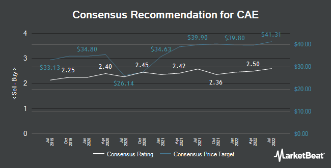 Analyst Recommendations for CAE (NYSE:CAE)