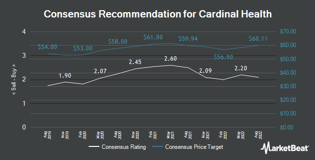 Analyst Recommendations for Cardinal Health (NYSE:CAH)