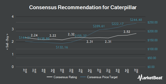 Analyst Recommendations for Caterpillar (NYSE:CAT)