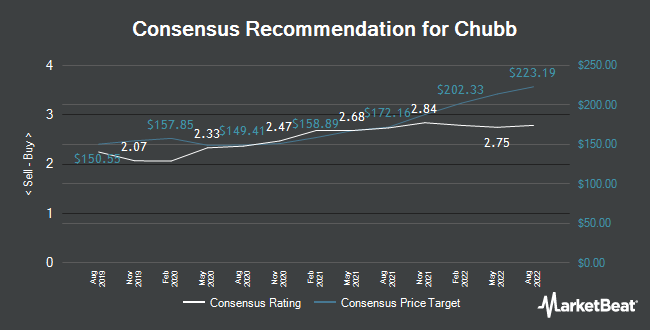 Analyst Recommendations for Chubb (NYSE:CB)