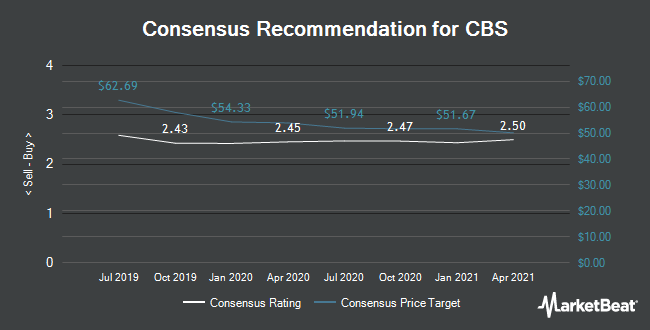 Analyst Recommendations for CBS (NYSE:CBS)