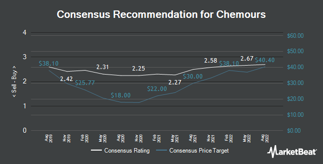 Analyst Recommendations for Chemours (NYSE:CC)